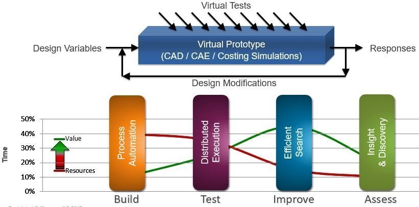 HEEDS software_Discover Better Designs, Faster_.build, test, improve, access