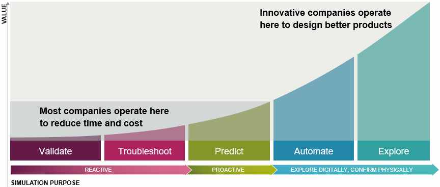 HEEDS software_Redefining Simulation Strategy for Innovation