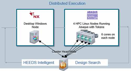 HEEDS MDO software_automotive_Distributed Execution