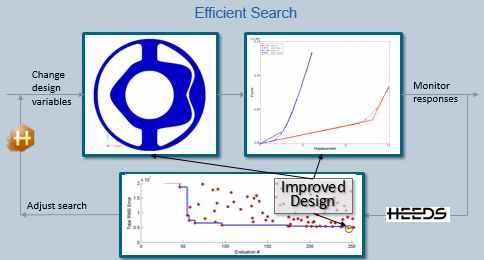 HEEDS MDO software_automotive_Efficient Search