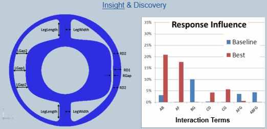 HEEDS MDO software_automotive_Insight & Discovery