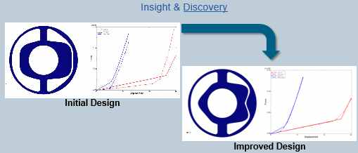HEEDS MDO software_automotive_Insight & Discovery_initial-improved-design