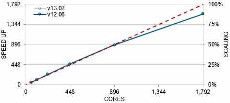 Simcenter-STAR-CCM+_Aerodynamics Simulation Software_4 Speed and Performance